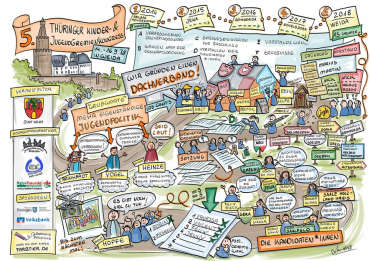 Dachverband für Thüringer Kinder- und Jugendgremien gegründet